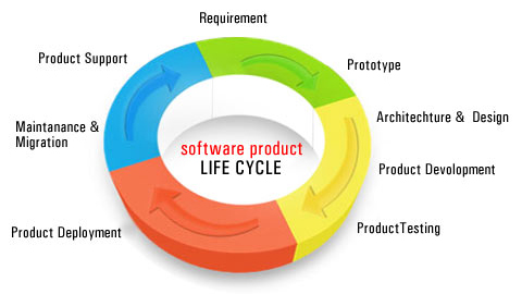 Software Product Development  Full Cycle Services  Factors in